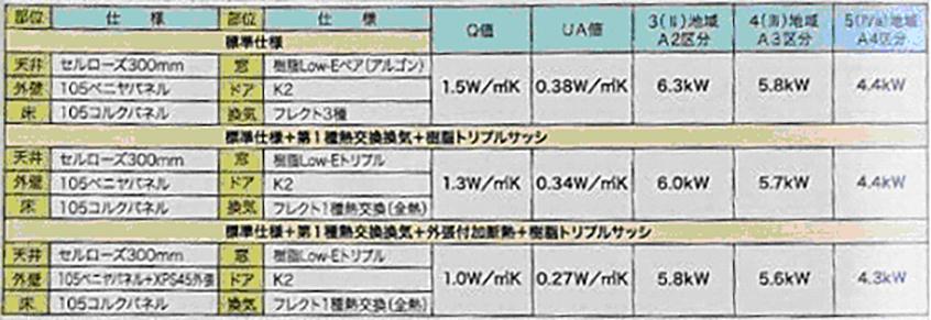 Q値・UA値と太陽光設備容量の関係